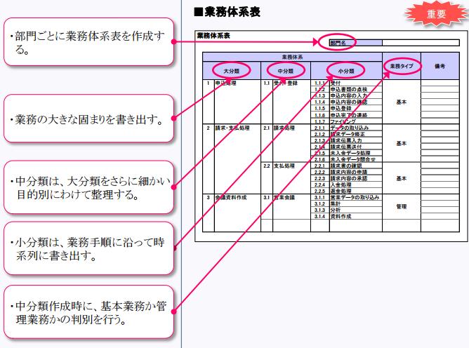 業務棚卸表を活用してみた_業務体系表 (1).png