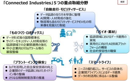 Connected_Industries