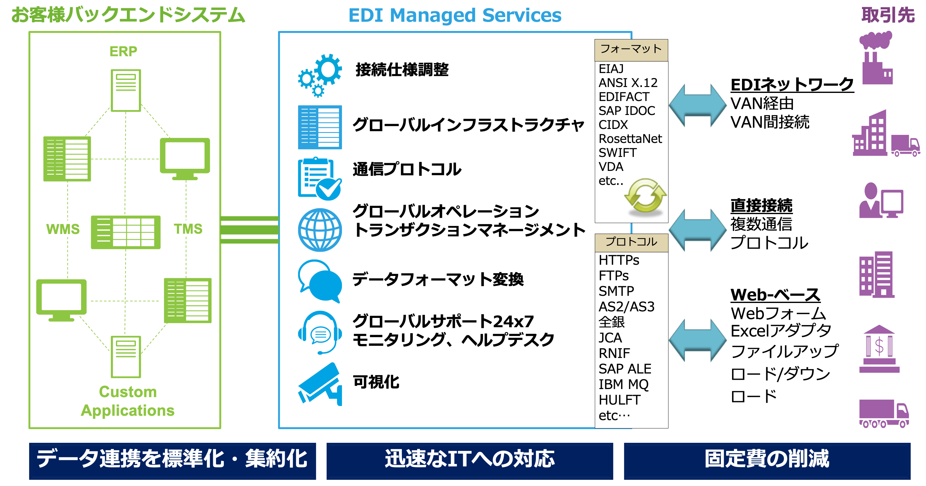 EDI-Managed-Service