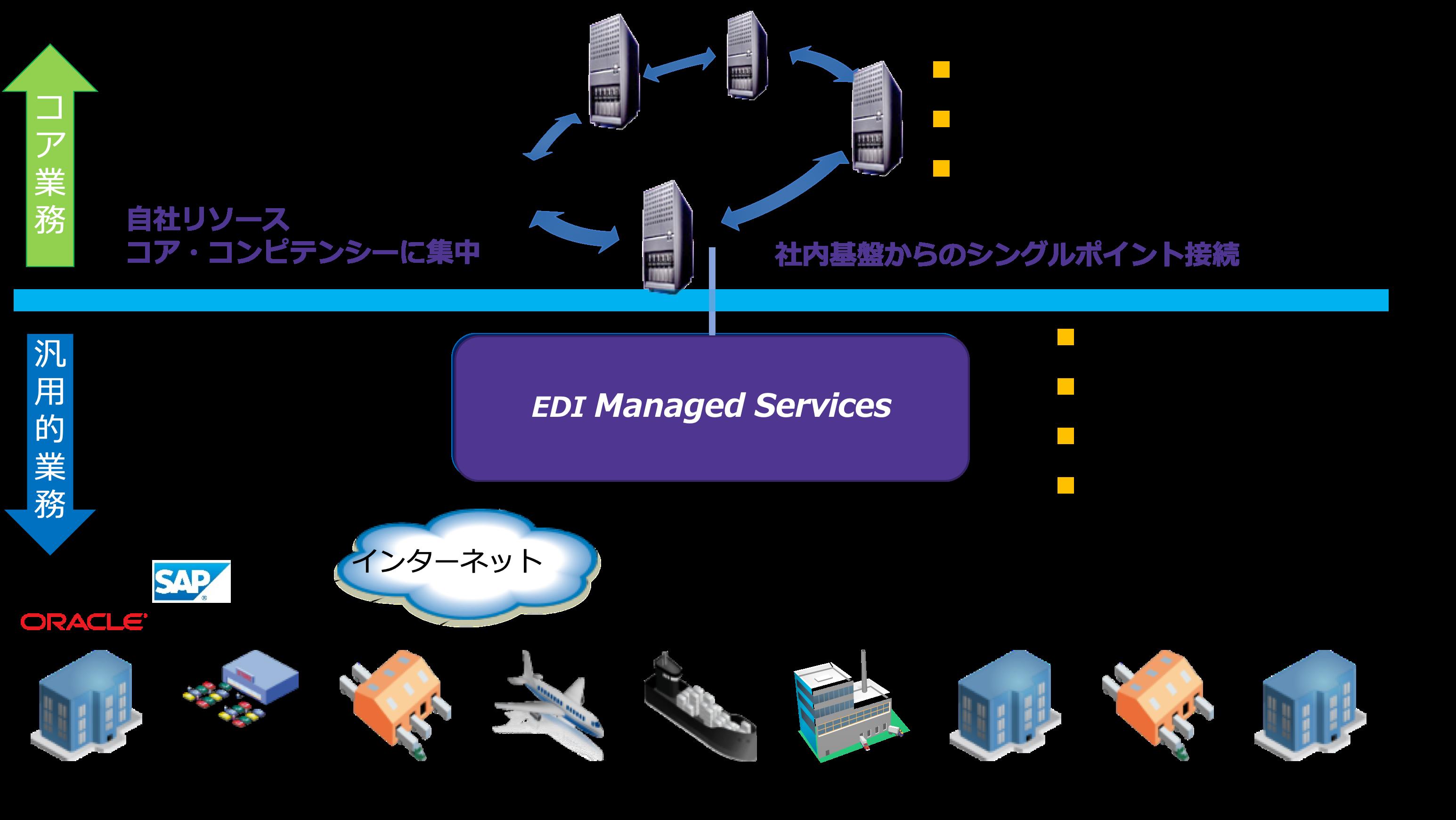 EDI_Managed-Service-Framework