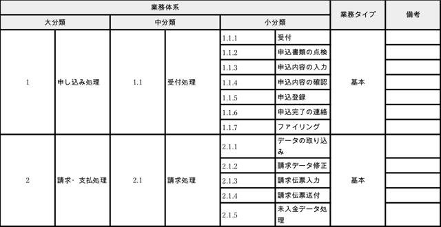 業務体系表の記入例.png